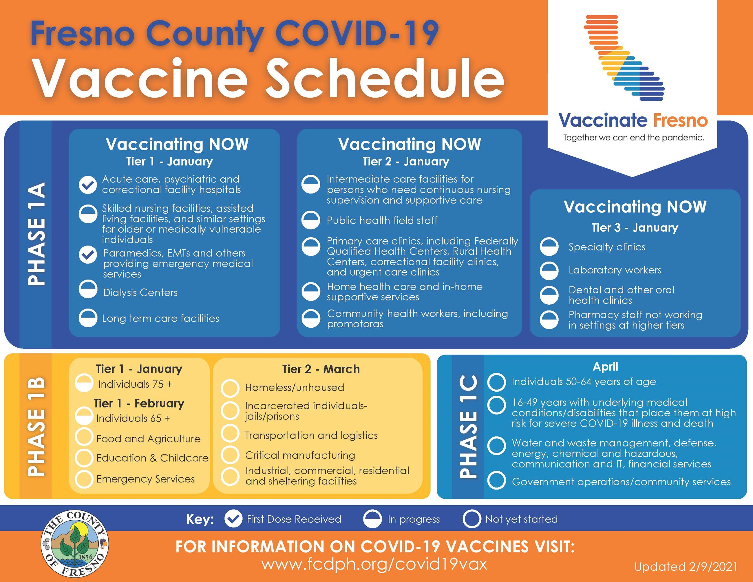 FCDPHCOVID19VaccineSchedule English 2-9-2021